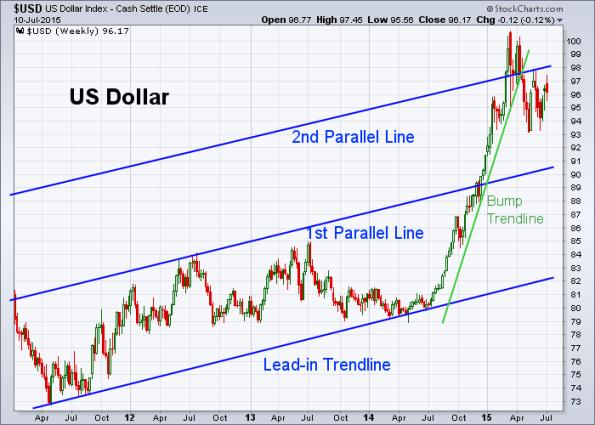 USD 7-10-2015 (Weekly)