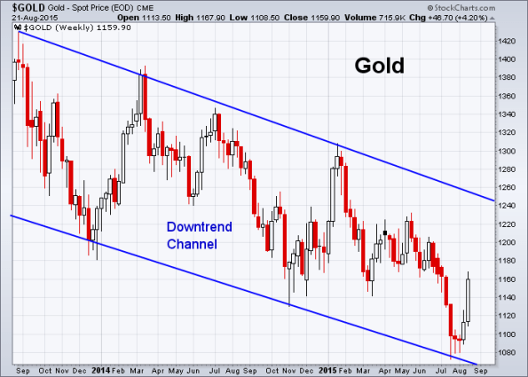 GOLD 8-21-2015 (Weekly)