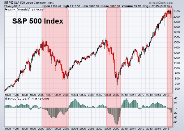 SPX 8-21-2015 Monthly MACD