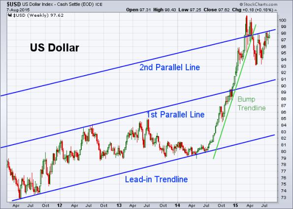 USD 8-7-2015 (Weekly)