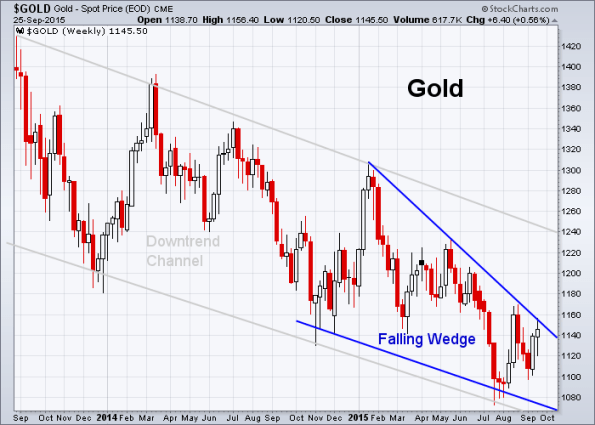 GOLD 9-25-2015 (Weekly)