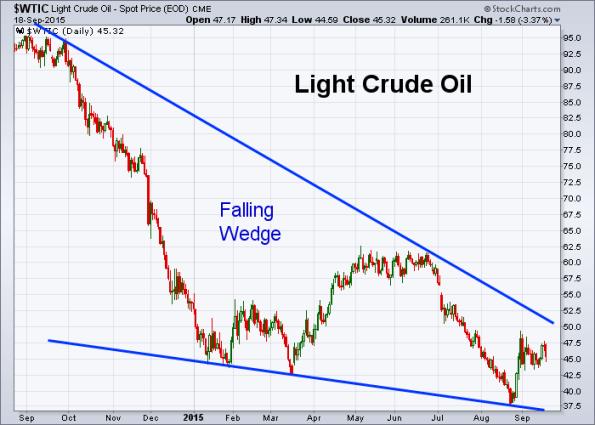 Oil 9-18-2015