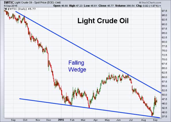Oil 9-4-2015
