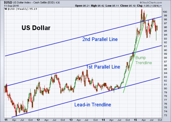 USD 9-11-2015 (Weekly)