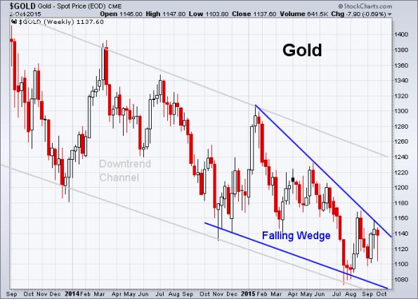 GOLD 10-2-2015