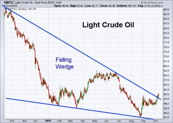 Oil 10-9-2015