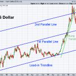 USD 10-23-2015 (Weekly)