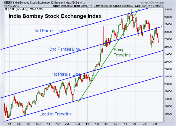 BSE 11-13-2015 (Weekly)