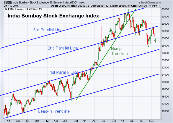 BSE 11-20-2015 (Weekly)
