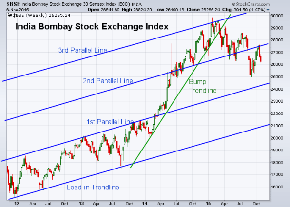 BSE 11-6-2015 (Weekly)