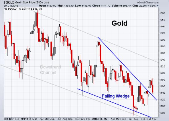 GOLD 10-30-2015