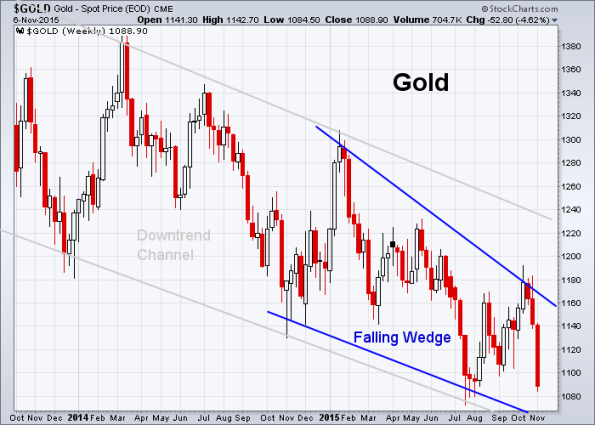 GOLD 11-6-2015