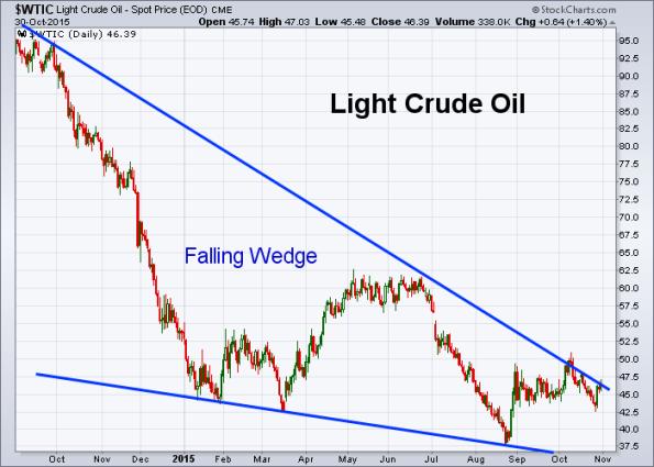 Oil 10-30-2015