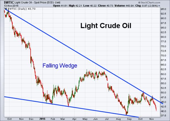 Oil 11-13-2015