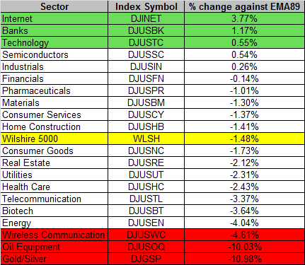 Sector 11-13-2015