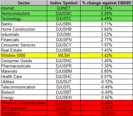Sector 11-20-2015