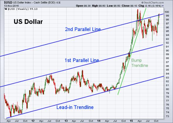 USD 11-13-2015 (Weekly)