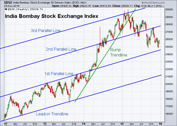 BSE 12-24-2015 (Weekly)