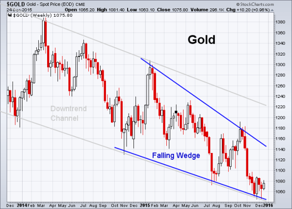 GOLD 12-24-2015 (Weekly)