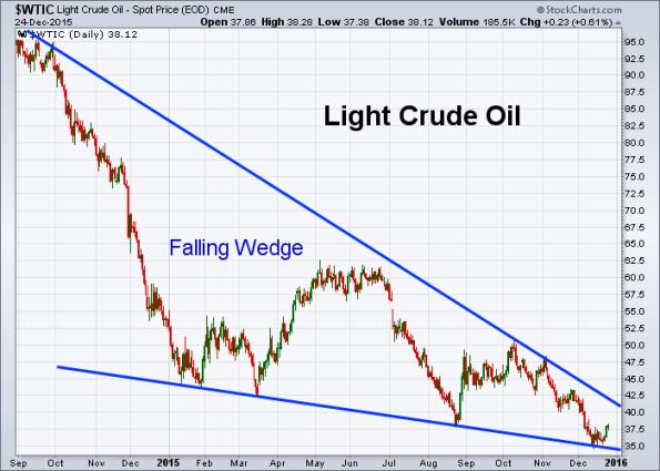 Oil 12-24-2015