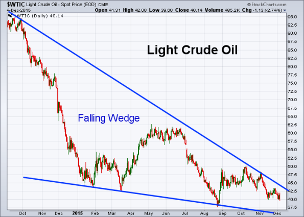 Oil 12-4-2015