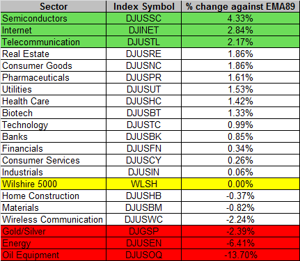 Sector 12-24-2015