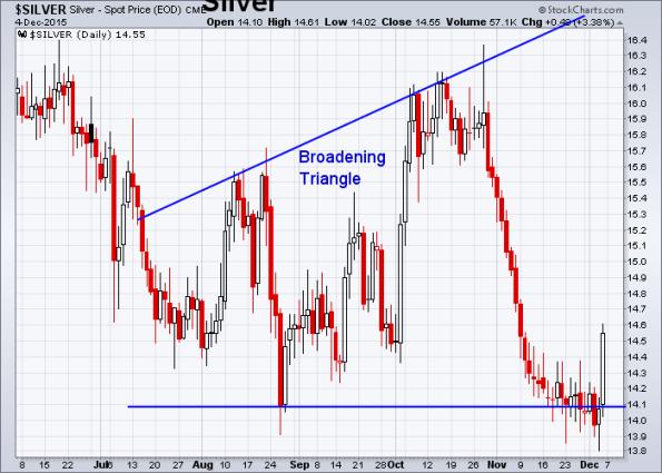 Silver 12-4-2015