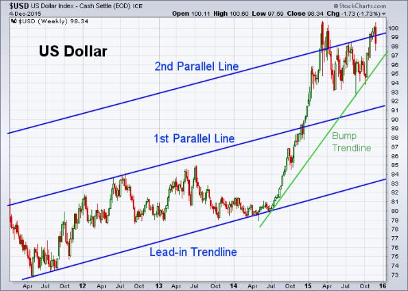 USD 12-4-2015 (Weekly)