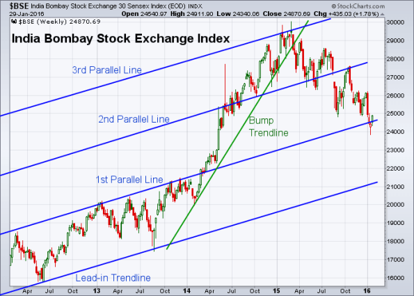 BSE 1-29-2016 (Weekly)