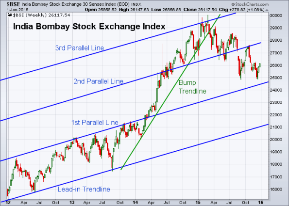 BSE 12-31-2015 (Weekly)