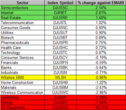 Sector 12-31-2015