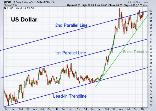 USD 1-22-2016 (Weekly)