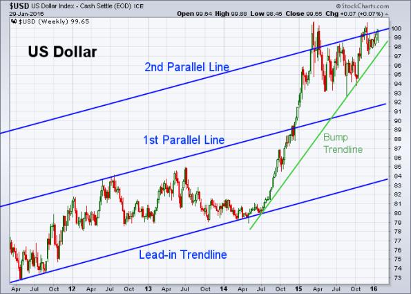USD 1-29-2016 (Weekly)