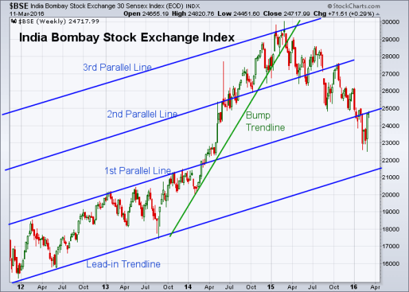 BSE 3-11-2016 (Weekly)