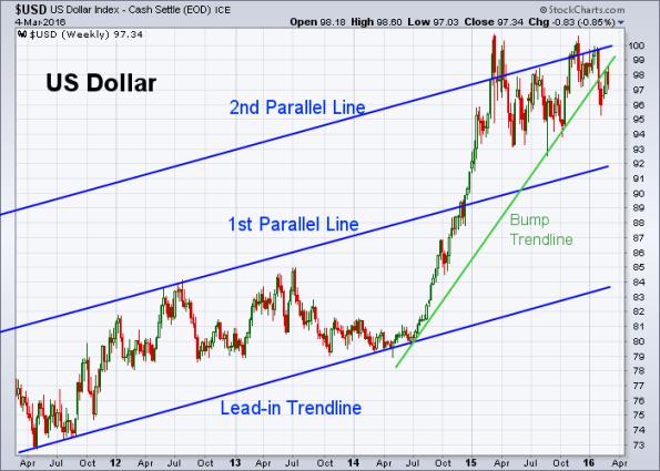 USD 3-4-2016 (Weekly)