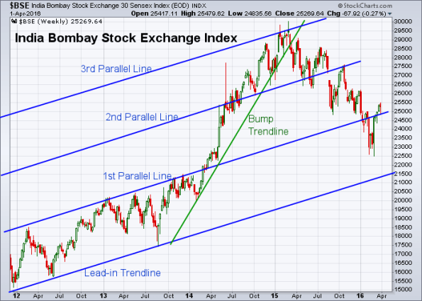 BSE 4-1-2016 (Weekly)