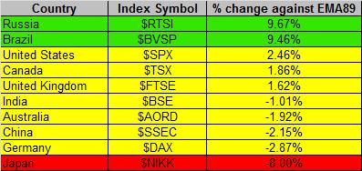 Global Markets 4-8-2016