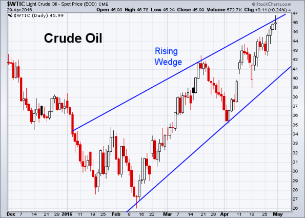 Oil 4-29-2016