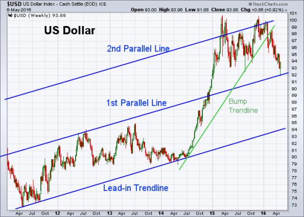 USD 5-6-2016 (Weekly)