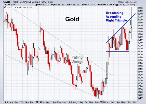 GOLD 6-24-2016 (Weekly)