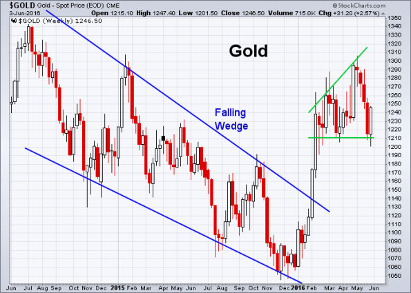 GOLD 6-3-2016 (Weekly)