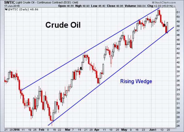 Oil 6-17-2016