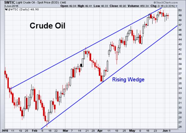 Oil 6-3-2016