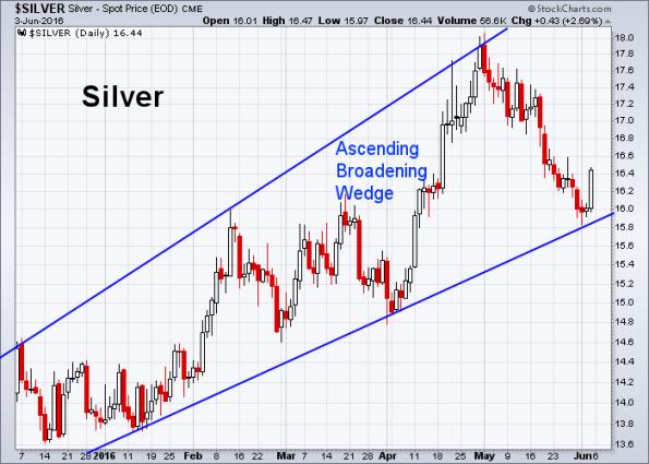 Silver 6-3-2016
