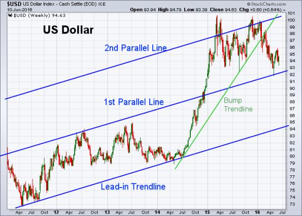 USD 6-10-2016 (Weekly)