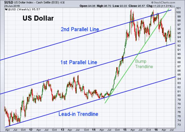 USD 6-24-2016 (Weekly)