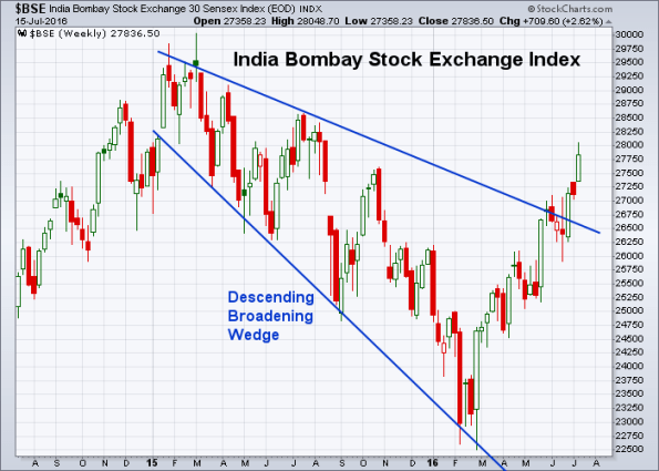 BSE 7-15-2016 (Weekly)
