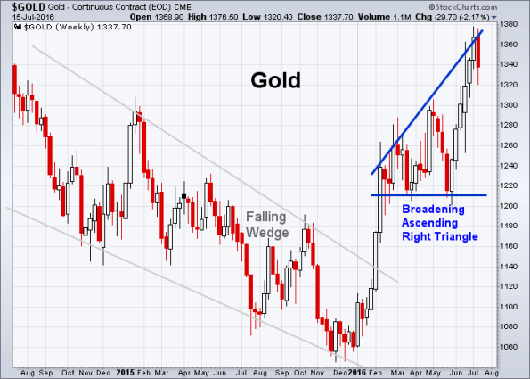 GOLD 7-15-2016 (Weekly)