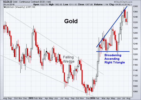 GOLD 7-29-2016 (Weekly)