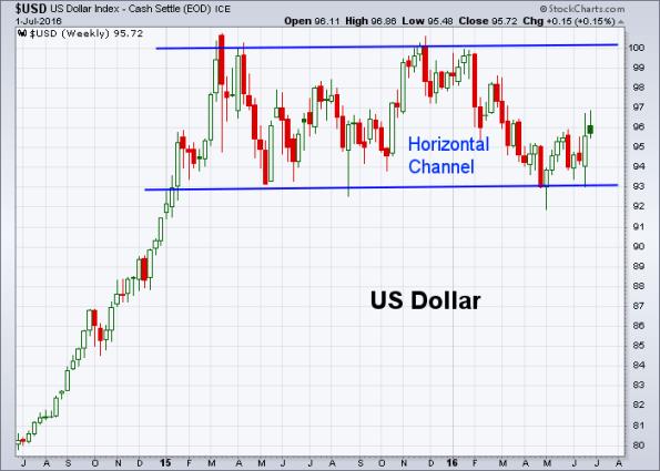 USD 7-1-2016